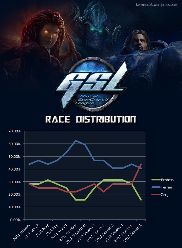 GSL race distribution 2013 season 1