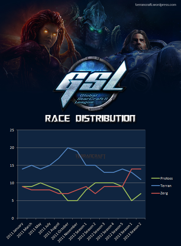 GSL race distribution