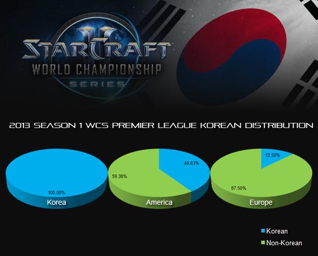 korean distribution