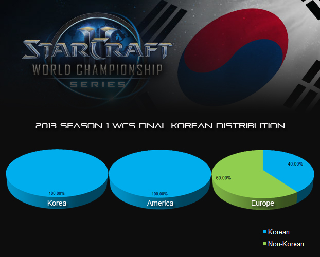 korean distribution