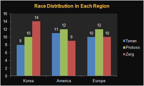 race distribution1