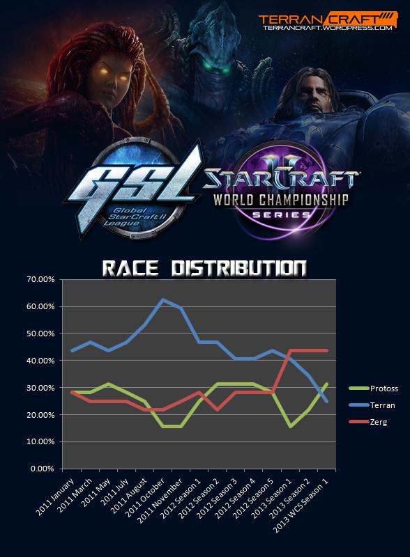 racedistribution