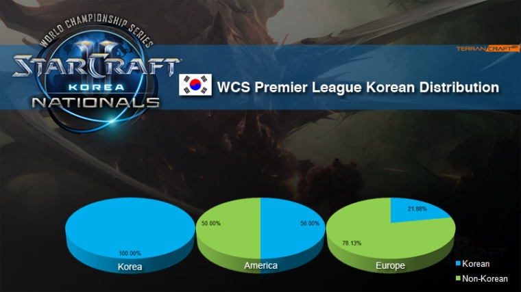 WCS Korea Distribution