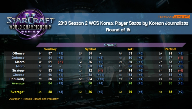 WCS player stats ro16 group a