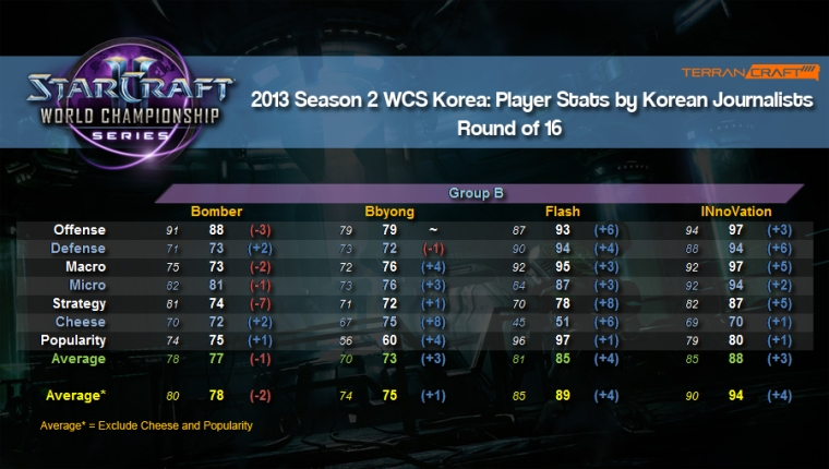 WCS player stats ro16 group b