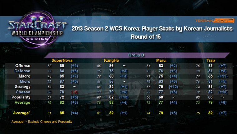 WCS player stats ro16 group d