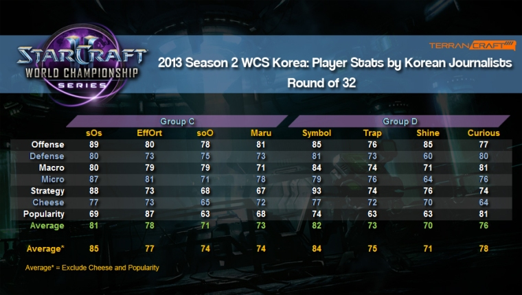 WCS player stats ro32 group c and d
