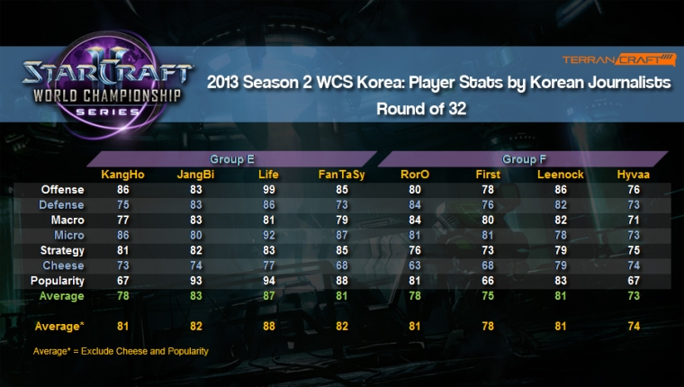 WCS player stats ro32 group e and f