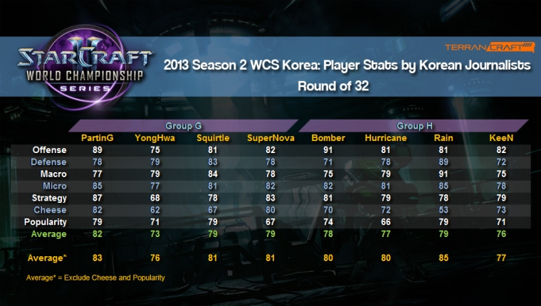 WCS player stats ro32 group g and h