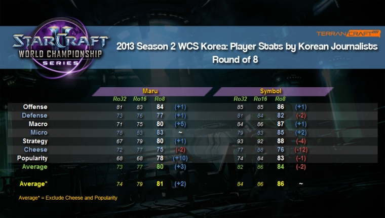 WCS player stats ro8 1