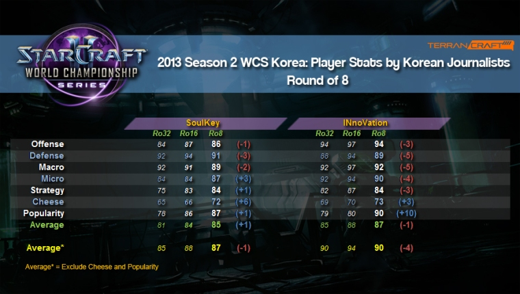 WCS player stats ro8 2