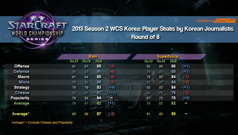 WCS player stats ro8 3