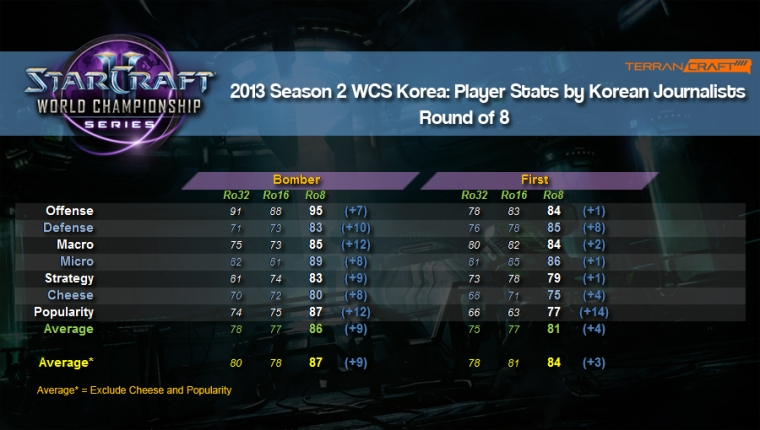 WCS player stats ro8 4