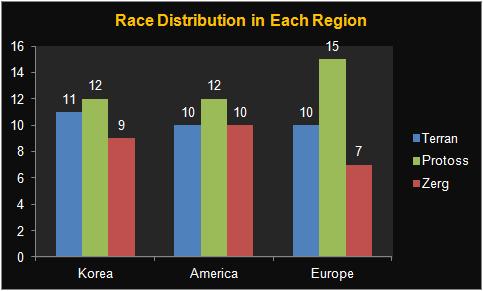 racedistribution2