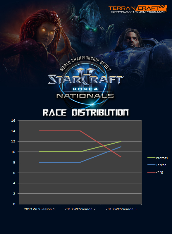WCS race distribution