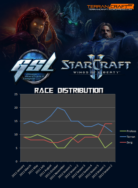 WOL GSL race distribution